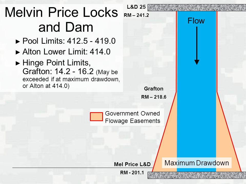 BUILDING STRONG ® Government Owned Flowage Easements Mel Price L&D RM L&D 25 RM – Grafton RM – Melvin Price Locks and Dam ► Pool Limits: ► Alton Lower Limit: ► Hinge Point Limits, Grafton: (May be exceeded if at maximum drawdown, or Alton at 414.0) Flow Maximum Drawdown