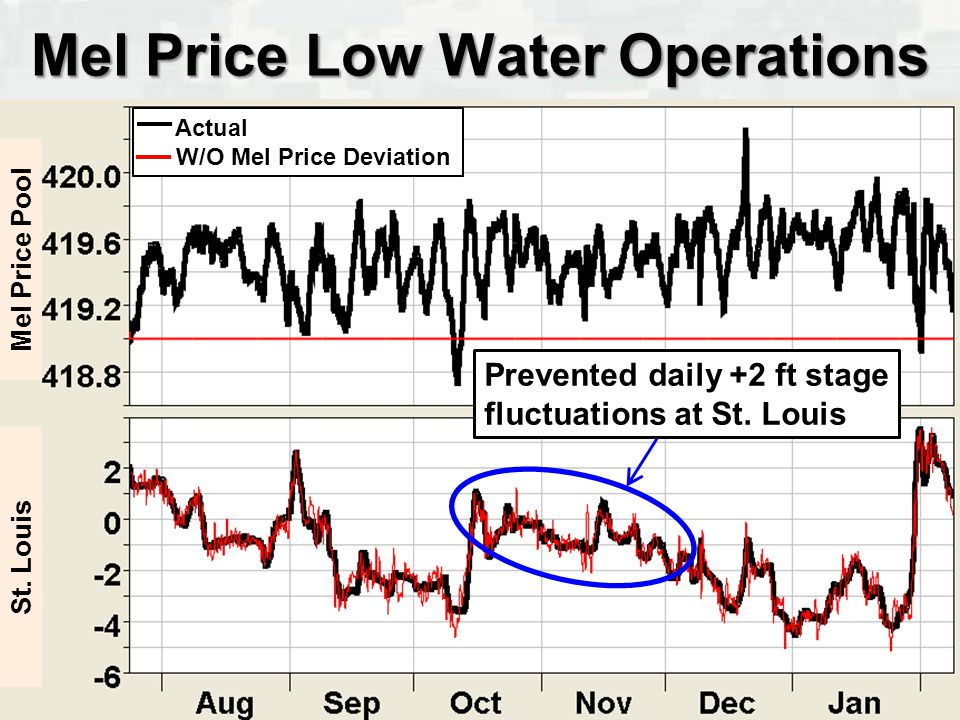 BUILDING STRONG ® Mel Price Low Water Operations Actual W/O Mel Price Deviation Mel Price Pool St.