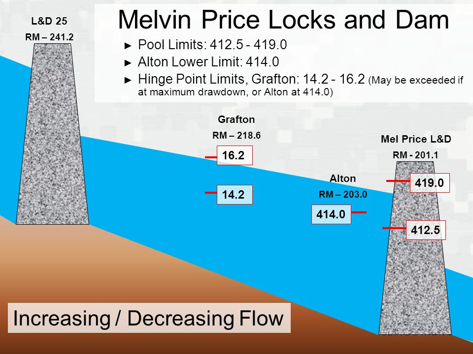 BUILDING STRONG ® Mel Price L&D RM L&D 25 RM – Grafton RM – Alton RM – Melvin Price Locks and Dam ► Pool Limits: ► Alton Lower Limit: ► Hinge Point Limits, Grafton: (May be exceeded if at maximum drawdown, or Alton at 414.0) Increasing / Decreasing Flow