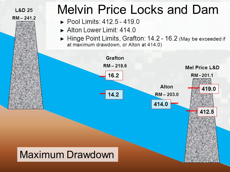 BUILDING STRONG ® Mel Price L&D RM L&D 25 RM – Grafton RM – Alton RM – Melvin Price Locks and Dam ► Pool Limits: ► Alton Lower Limit: ► Hinge Point Limits, Grafton: (May be exceeded if at maximum drawdown, or Alton at 414.0) Maximum Drawdown