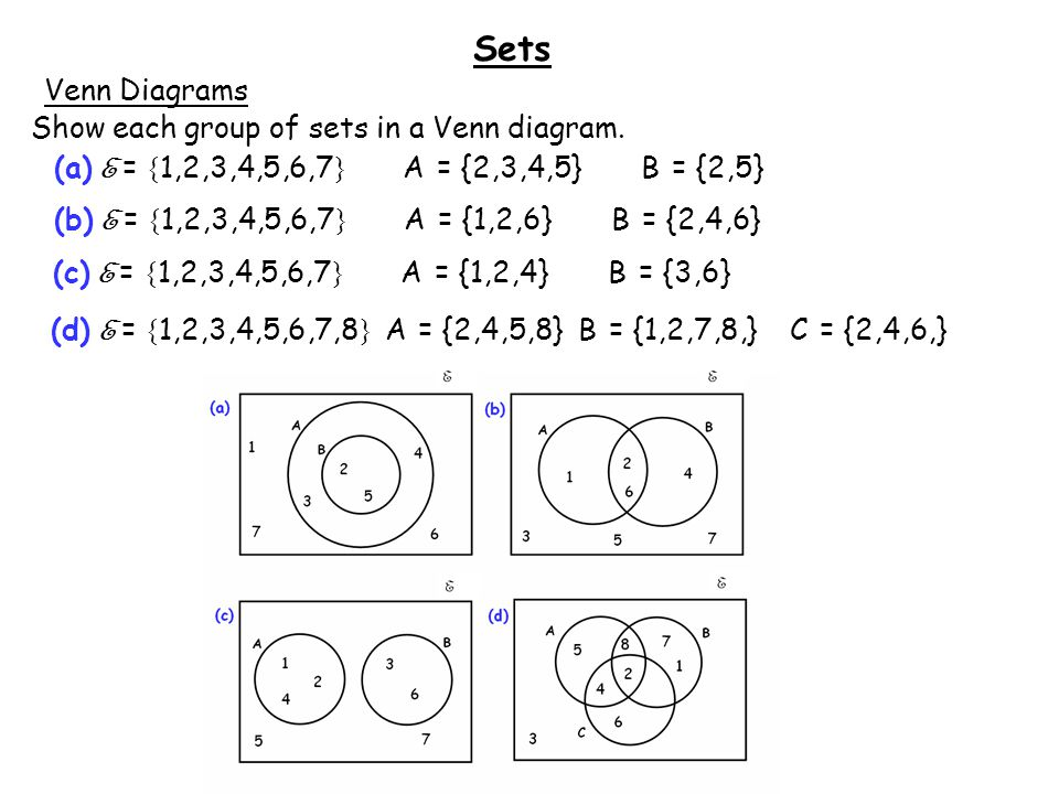 Whiteboardmaths 2011 all rights reserved ppt download sets venn diagrams venn diagrams are a way of showing sets pictorially in diagrammatic form ccuart Image collections
