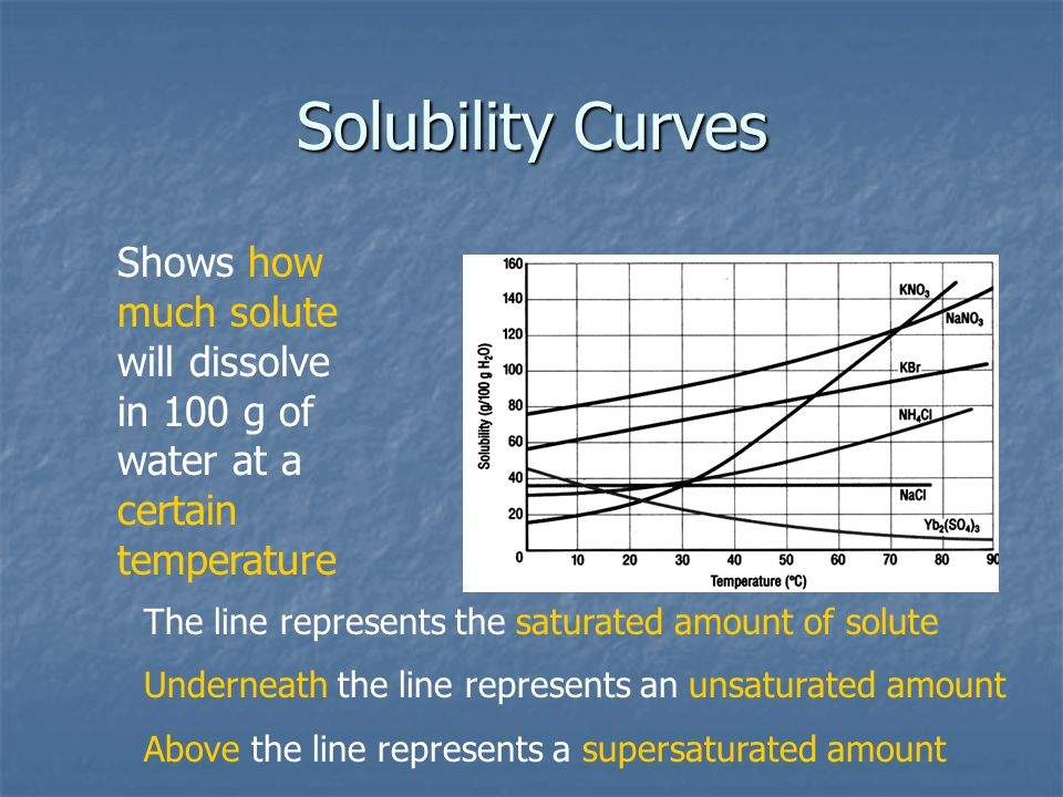 Solubility Curves Shows how much solute will dissolve in 100 g of water at a certain temperature The line represents the saturated amount of solute Underneath the line represents an unsaturated amount Above the line represents a supersaturated amount