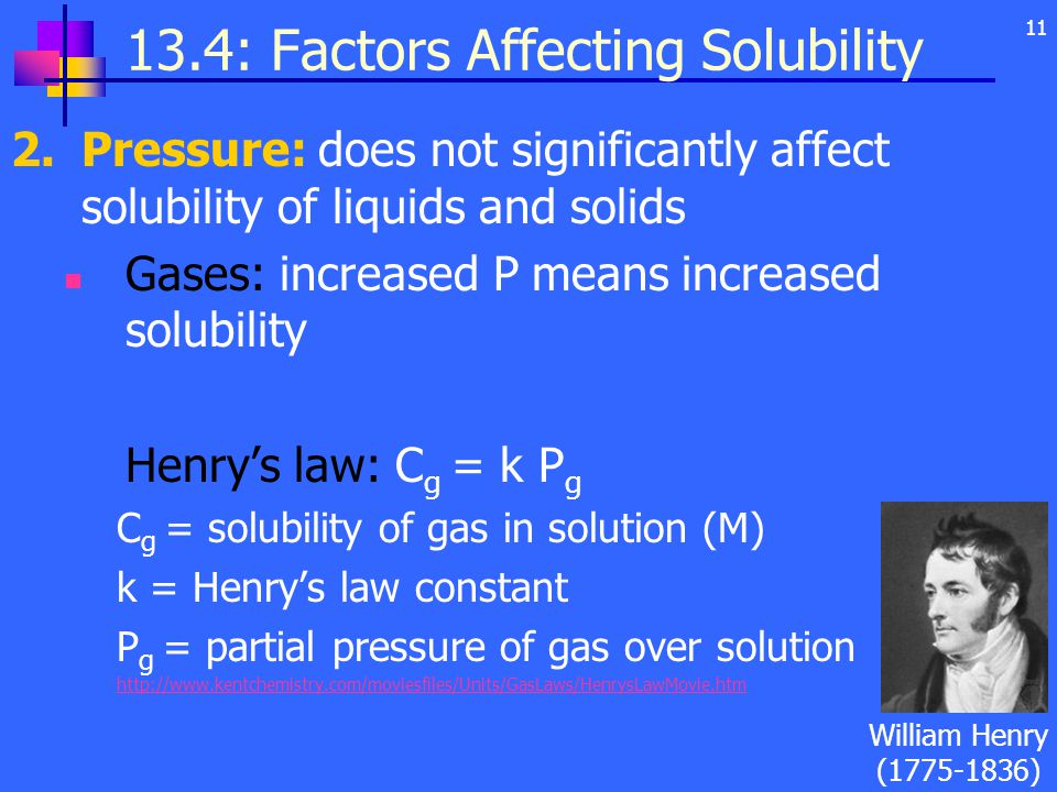 : Factors Affecting Solubility 2.Pressure: does not significantly affect solubility of liquids and solids Gases: increased P means increased solubility Henry's law: C g = k P g C g = solubility of gas in solution (M) k = Henry's law constant P g = partial pressure of gas over solution   William Henry ( )
