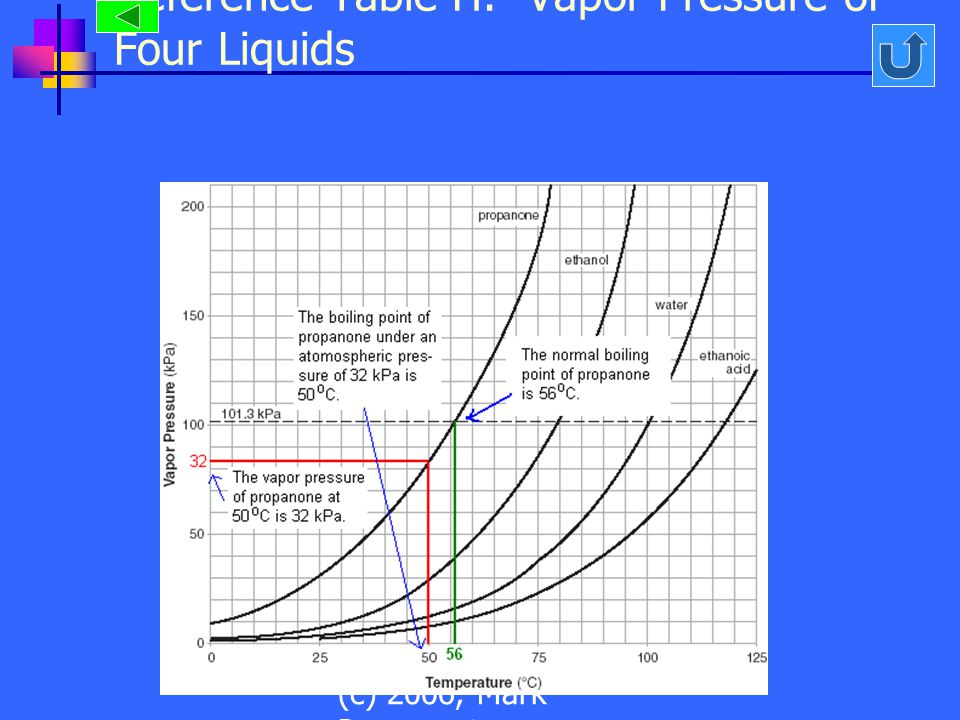 Reference Table H: Vapor Pressure of Four Liquids (c) 2006, Mark Rosengarten