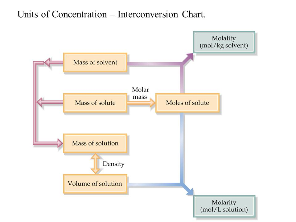 Units of Concentration – Interconversion Chart.