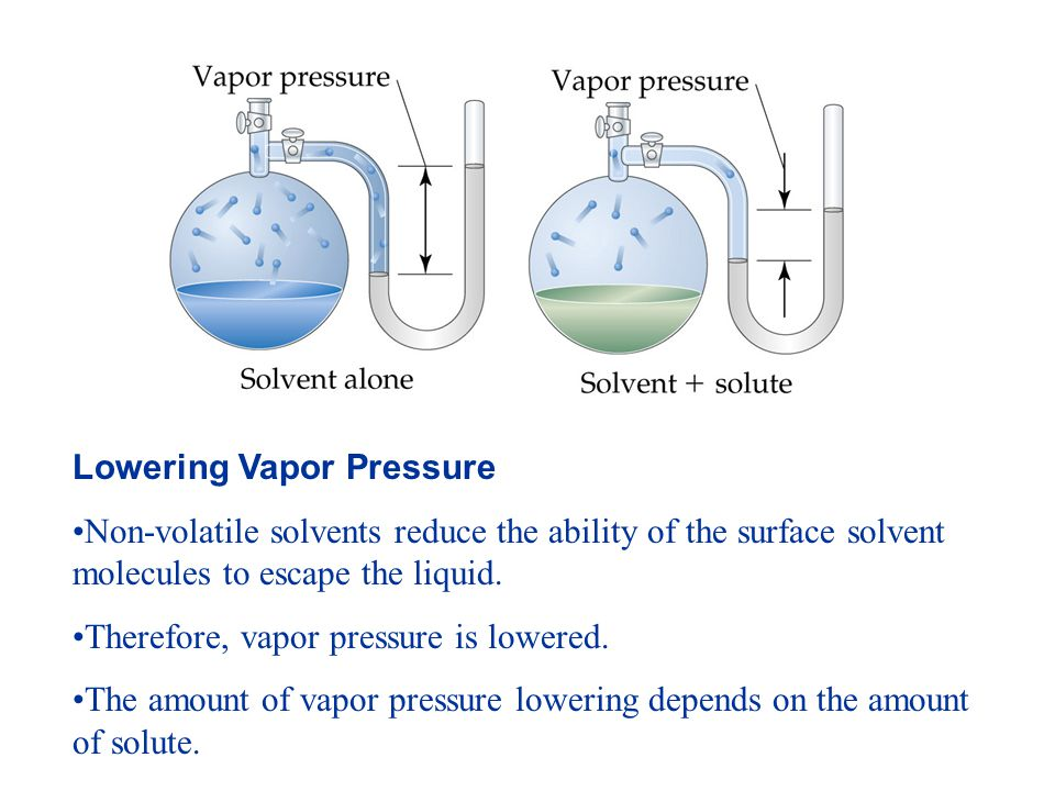 Lowering Vapor Pressure Non-volatile solvents reduce the ability of the surface solvent molecules to escape the liquid.