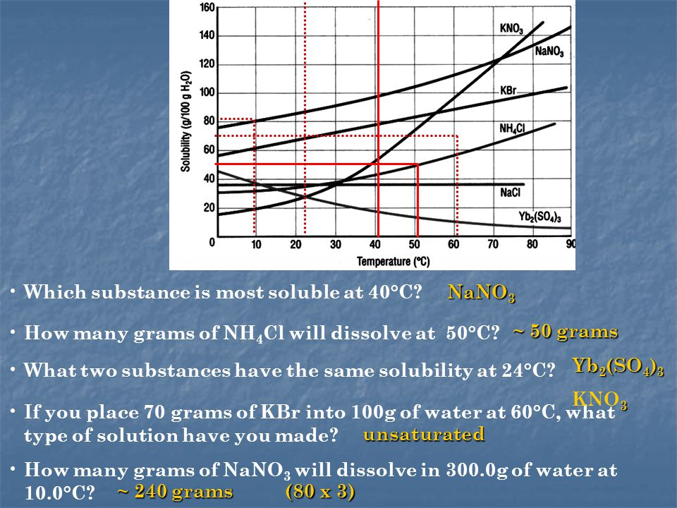 Which substance is most soluble at 40°C. How many grams of NH 4 Cl will dissolve at 50°C.
