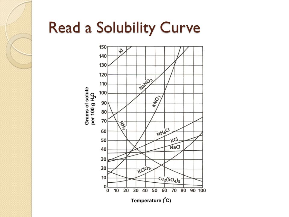Read a Solubility Curve