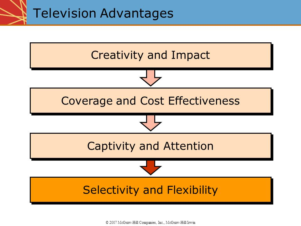 Selectivity and Flexibility Captivity and Attention Coverage and Cost Effectiveness Creativity and Impact Captivity and Attention Coverage and Cost Effectiveness Creativity and Impact Television Advantages © 2007 McGraw-Hill Companies, Inc., McGraw-Hill/Irwin