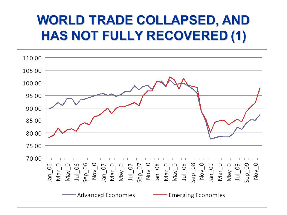 WORLD TRADE COLLAPSED, AND HAS NOT FULLY RECOVERED (1)