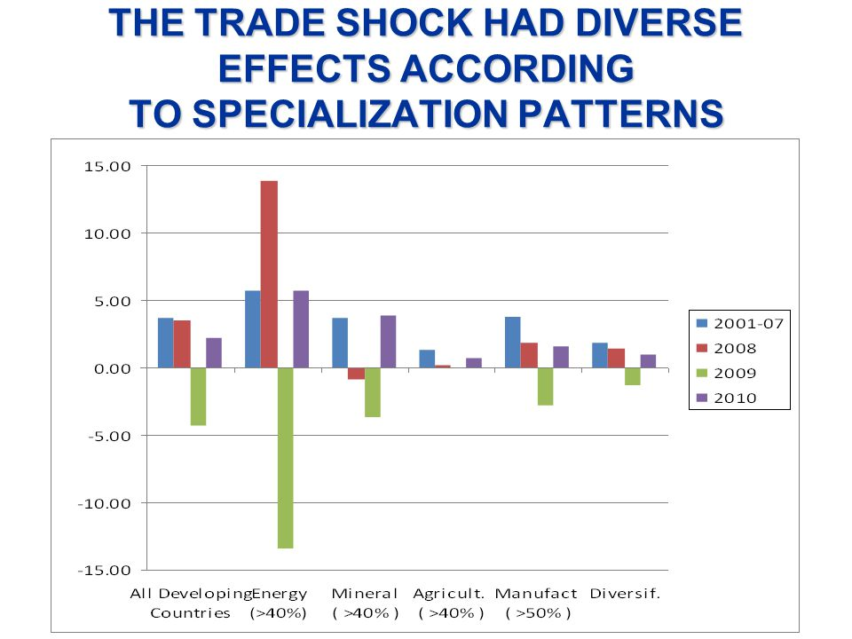THE TRADE SHOCK HAD DIVERSE EFFECTS ACCORDING TO SPECIALIZATION PATTERNS