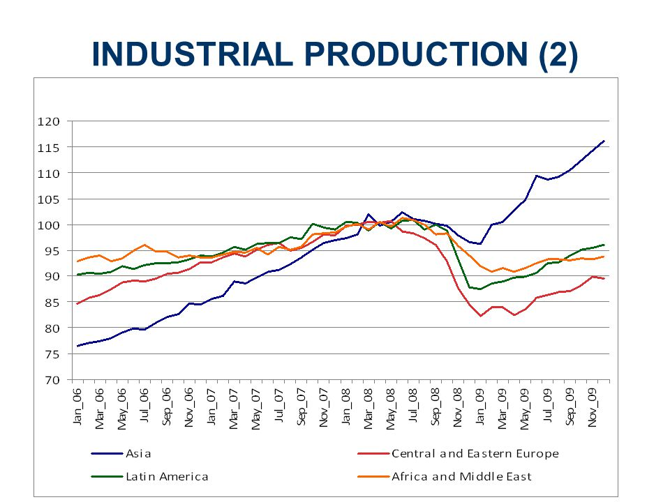 INDUSTRIAL PRODUCTION (2)