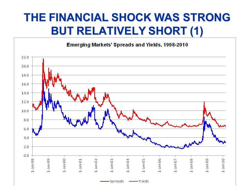 THE FINANCIAL SHOCK WAS STRONG BUT RELATIVELY SHORT (1)