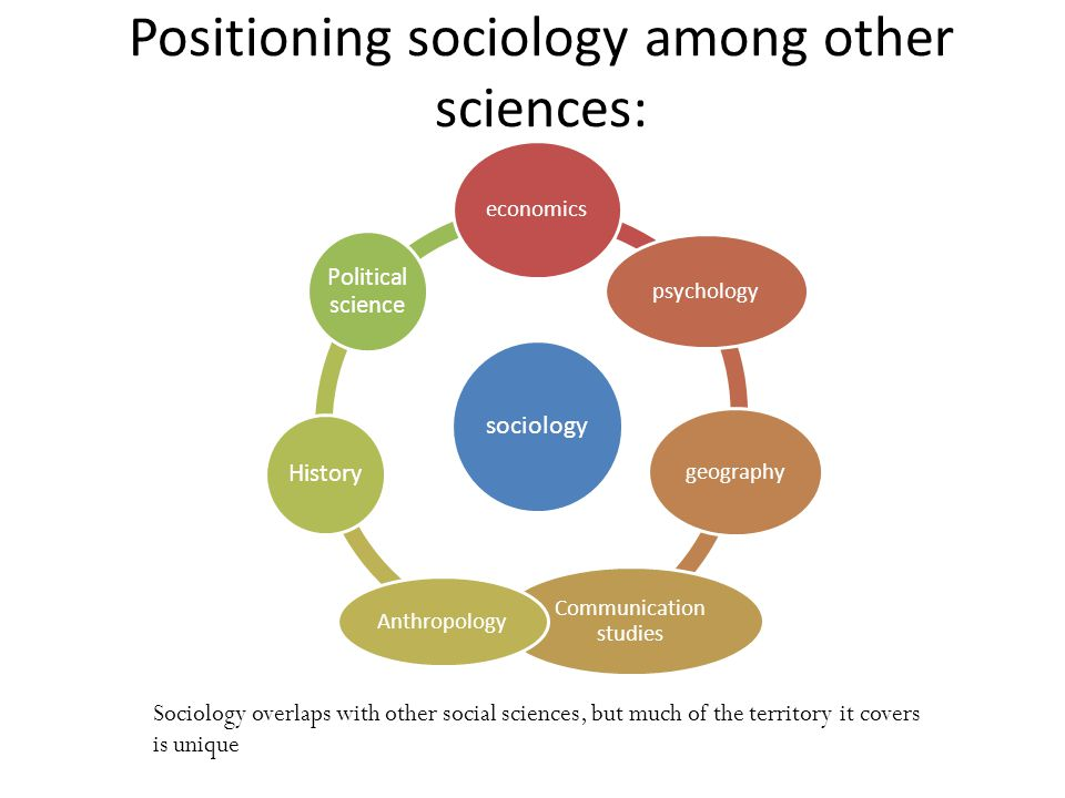 Positioning sociology among other sciences: sociology economics psychology geography Communication studies Anthropology History Political science Sociology overlaps with other social sciences, but much of the territory it covers is unique