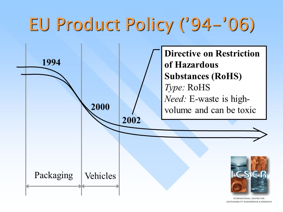 EU Product Policy ('94-'06) Packaging Vehicles Directive on Restriction of Hazardous Substances (RoHS) Type: RoHS Need: E-waste is high- volume and can be toxic 2000