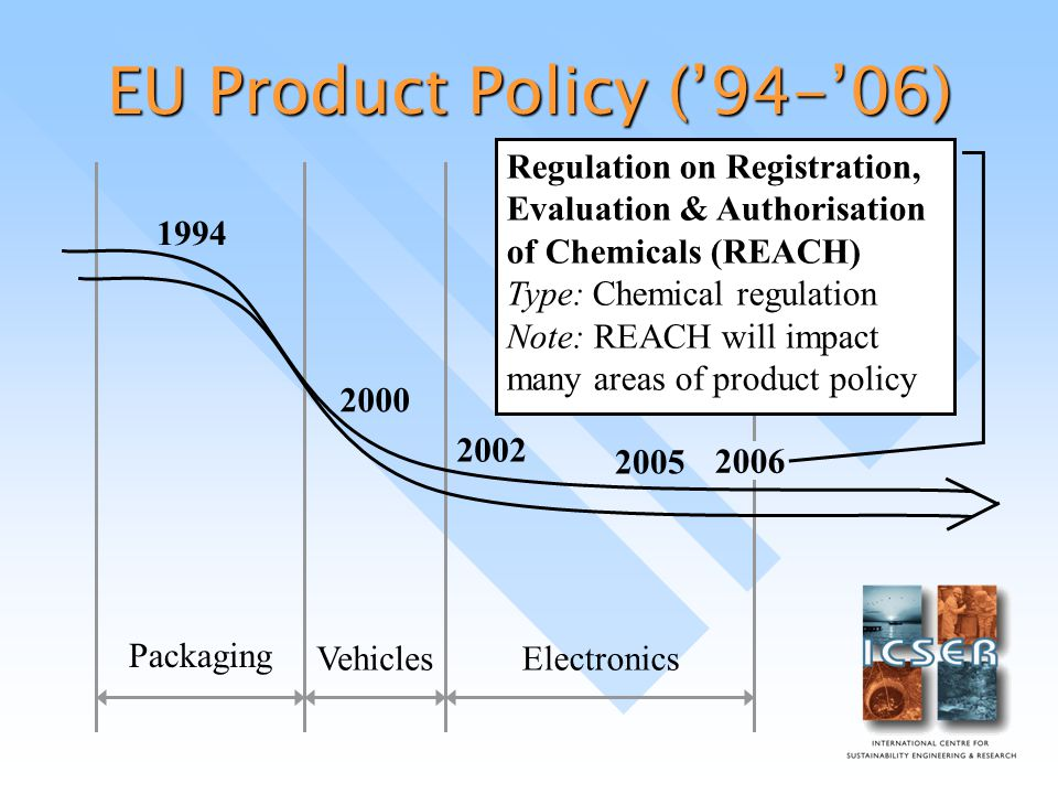 EU Product Policy ('94-'06) Packaging VehiclesElectronics Regulation on Registration, Evaluation & Authorisation of Chemicals (REACH) Type: Chemical regulation Note: REACH will impact many areas of product policy 2000