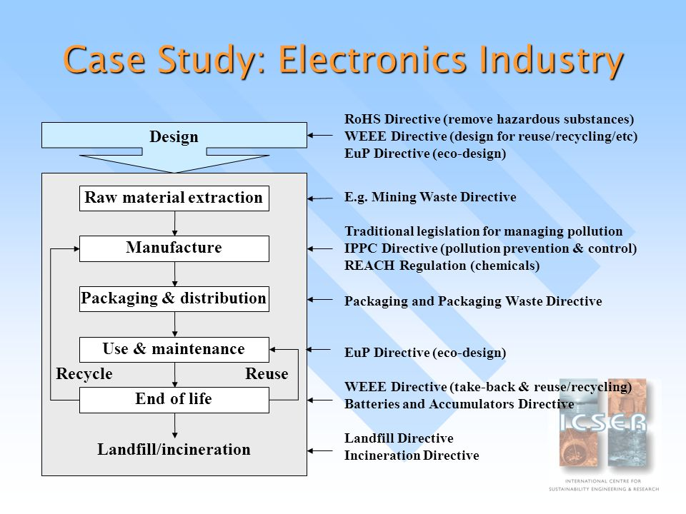 Case Study: Electronics Industry Raw material extraction Manufacture Packaging & distribution Use & maintenance End of life Design RoHS Directive (remove hazardous substances) WEEE Directive (design for reuse/recycling/etc) EuP Directive (eco-design) E.g.