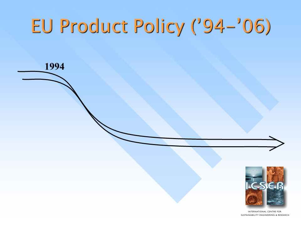 EU Product Policy ('94-'06) 1994