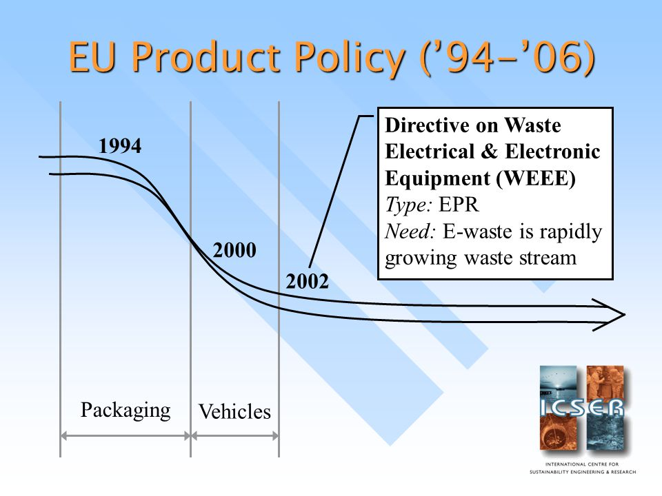 EU Product Policy ('94-'06) Packaging Vehicles Directive on Waste Electrical & Electronic Equipment (WEEE) Type: EPR Need: E-waste is rapidly growing waste stream 2000
