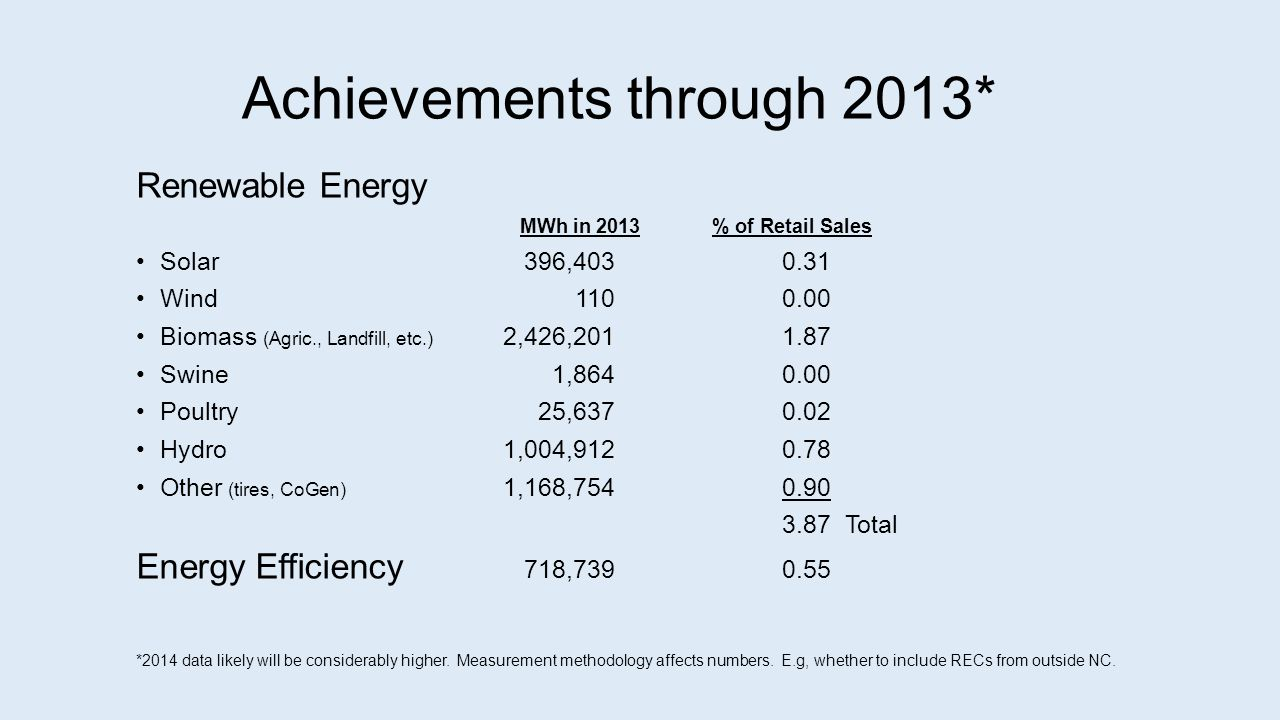 Achievements through 2013* Renewable Energy MWh in 2013% of Retail Sales Solar 396, Wind Biomass (Agric., Landfill, etc.) 2,426, Swine1, Poultry25, Hydro1,004, Other (tires, CoGen) 1,168, Total Energy Efficiency 718, *2014 data likely will be considerably higher.