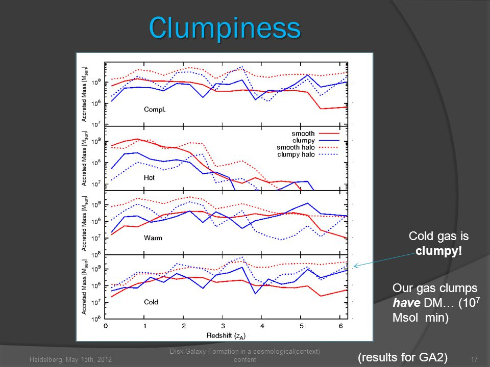 Clumpiness Heidelberg, May 15th, Disk Galaxy Formation in a cosmological(context) content (results for GA2) Cold gas is clumpy.