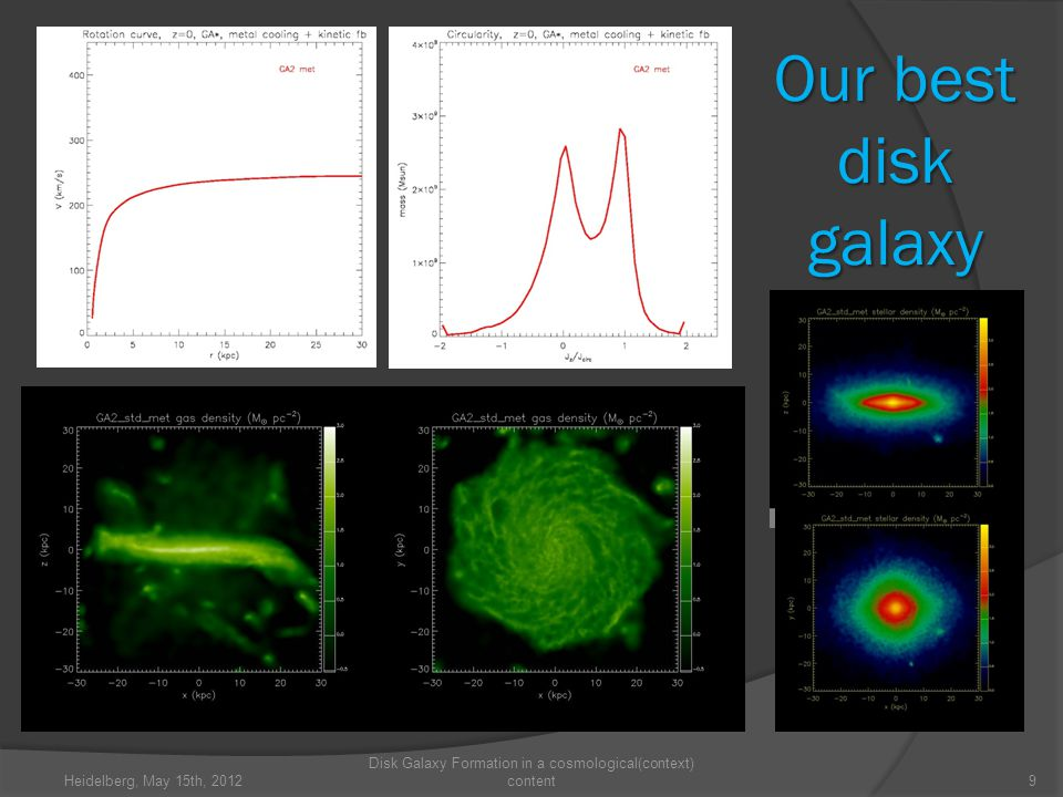 Our best disk galaxy Heidelberg, May 15th, 2012 Disk Galaxy Formation in a cosmological(context) content9