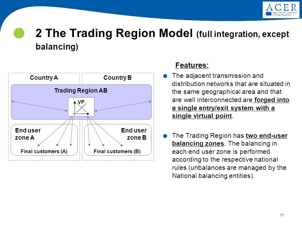 11 2 The Trading Region Model (full integration, except balancing) Country ACountry B Trading Region AB End user zone A End user zone B Final customers (A)Final customers (B) VP.