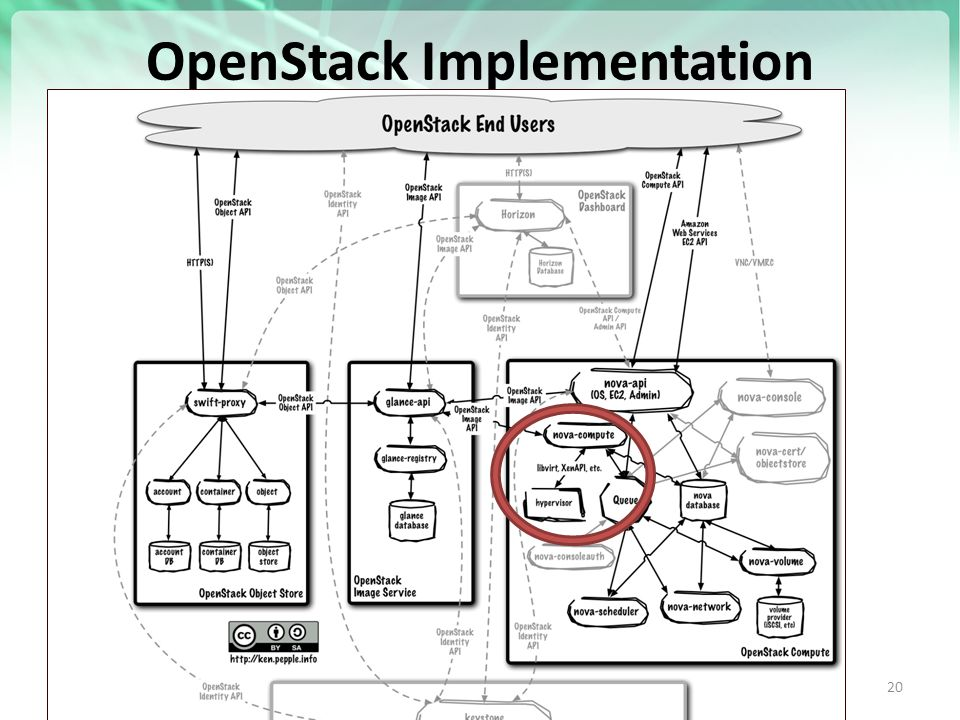 OpenStack Implementation   20
