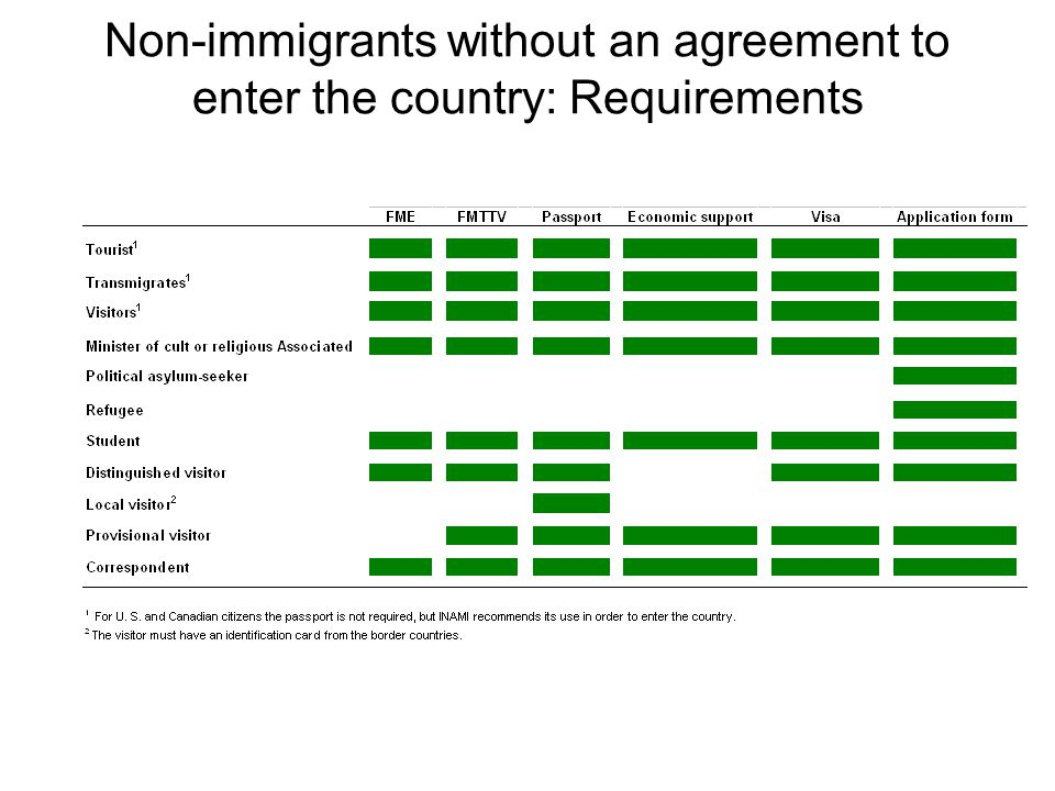 Non-immigrants without an agreement to enter the country: Requirements