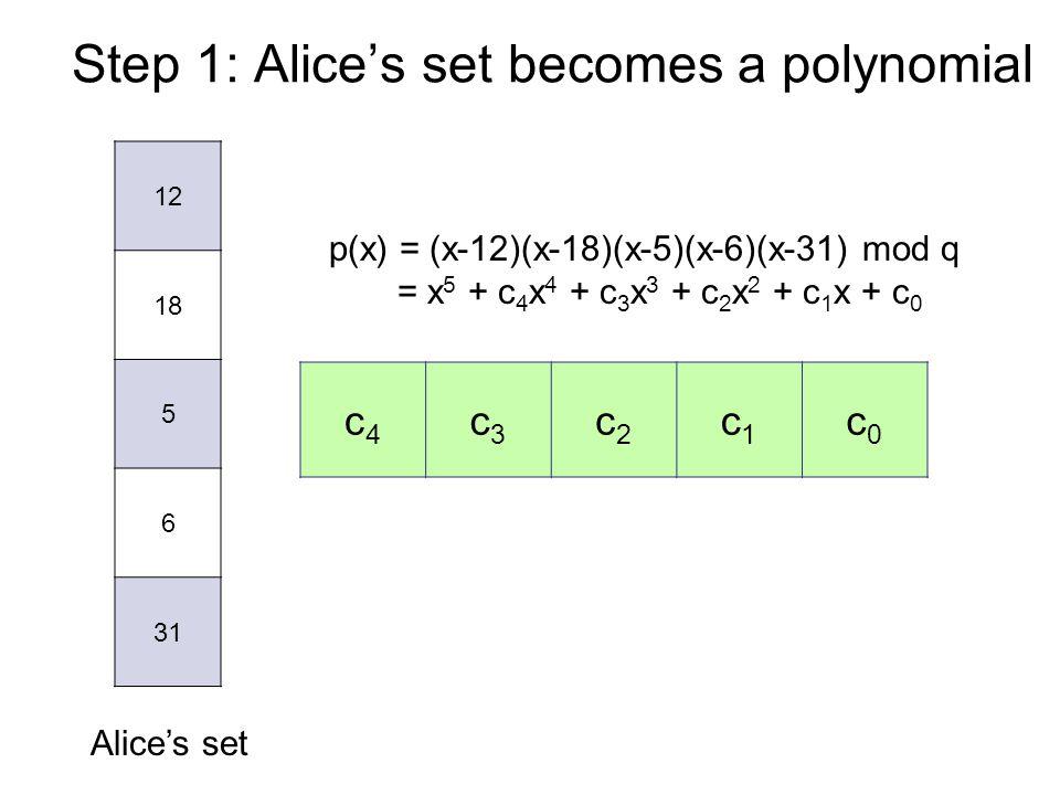 Step 1: Alice's set becomes a polynomial 12 18 5 6 31 Alice's set p(x) = (x-12)(x-18)(x-5)(x-6)(x-31) mod q = x 5 + c 4 x 4 + c 3 x 3 + c 2 x 2 + c 1 x + c 0 c4c4 c3c3 c2c2 c1c1 c0c0