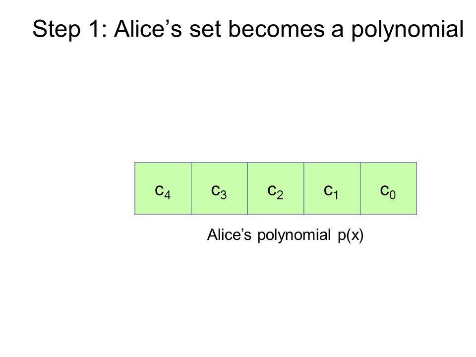 Step 1: Alice's set becomes a polynomial Alice's polynomial p(x) c4c4 c3c3 c2c2 c1c1 c0c0