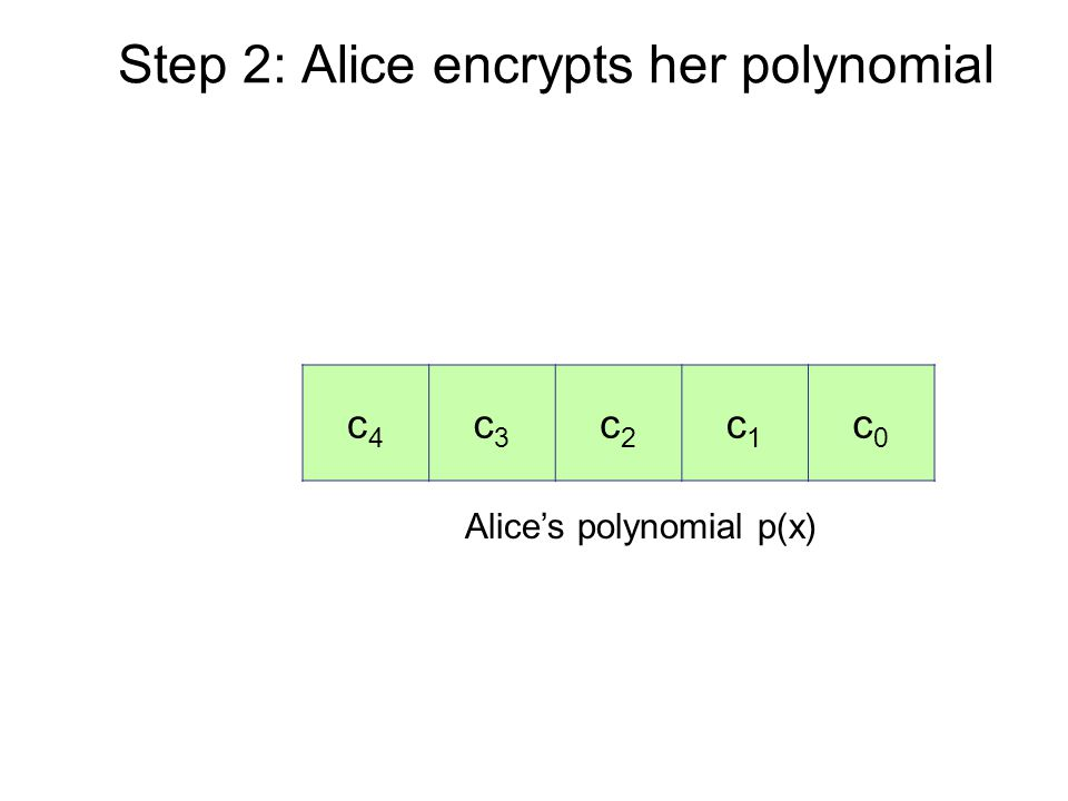 Step 2: Alice encrypts her polynomial Alice's polynomial p(x) c4c4 c3c3 c2c2 c1c1 c0c0