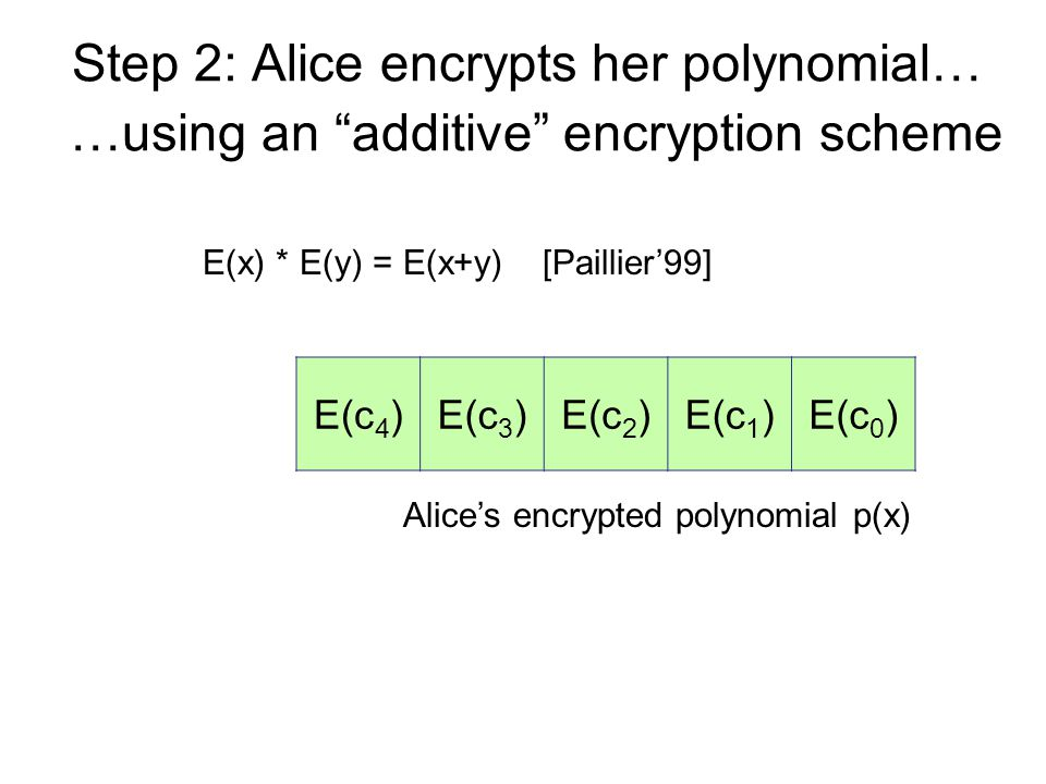 Step 2: Alice encrypts her polynomial… Alice's encrypted polynomial p(x) E(c 4 )E(c 3 )E(c 2 )E(c 1 )E(c 0 ) …using an additive encryption scheme E(x) * E(y) = E(x+y) [Paillier'99]