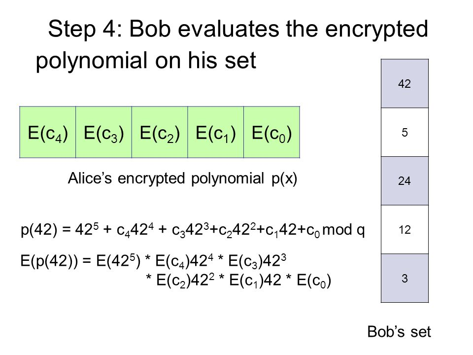 Step 4: Bob evaluates the encrypted Alice's encrypted polynomial p(x) E(c 4 )E(c 3 )E(c 2 )E(c 1 )E(c 0 ) polynomial on his set 42 5 24 12 3 Bob's set p(42) = 42 5 + c 4 42 4 + c 3 42 3 +c 2 42 2 +c 1 42+c 0 mod q E(p(42)) = E(42 5 ) * E(c 4 )42 4 * E(c 3 )42 3 * E(c 2 )42 2 * E(c 1 )42 * E(c 0 )