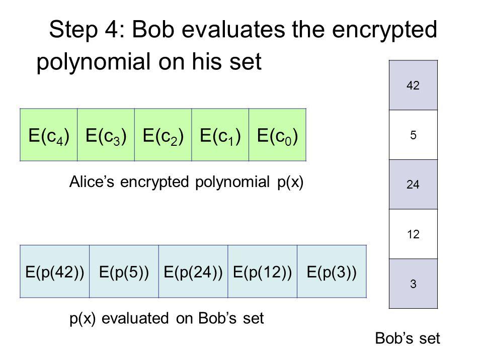 Step 4: Bob evaluates the encrypted Alice's encrypted polynomial p(x) E(c 4 )E(c 3 )E(c 2 )E(c 1 )E(c 0 ) polynomial on his set 42 5 24 12 3 Bob's set p(x) evaluated on Bob's set E(p(42))E(p(5))E(p(24))E(p(12))E(p(3))