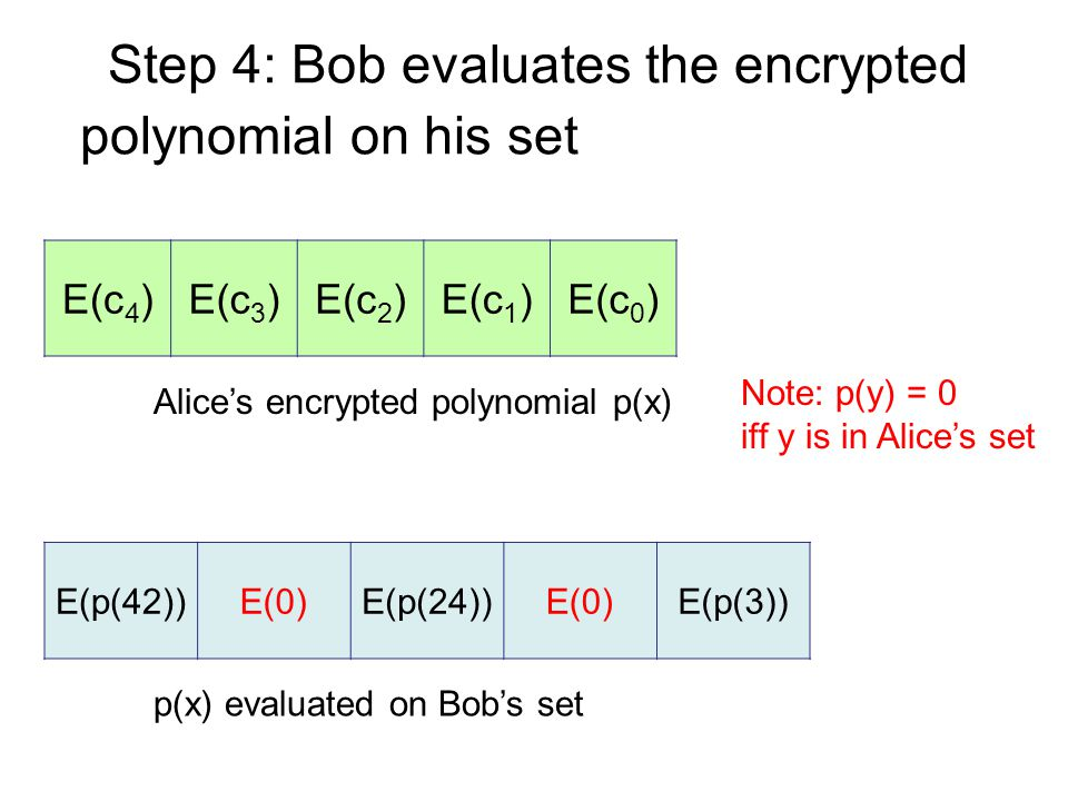 Step 4: Bob evaluates the encrypted Alice's encrypted polynomial p(x) E(c 4 )E(c 3 )E(c 2 )E(c 1 )E(c 0 ) polynomial on his set p(x) evaluated on Bob's set E(p(42))E(0)E(p(24))E(0)E(p(3)) Note: p(y) = 0 iff y is in Alice's set