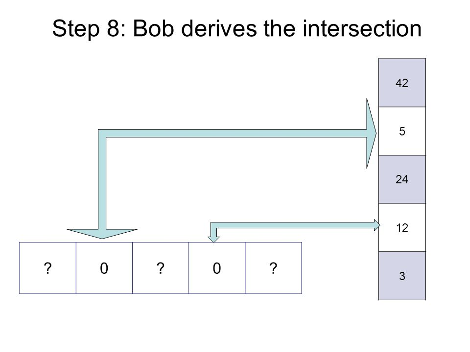 Step 8: Bob derives the intersection