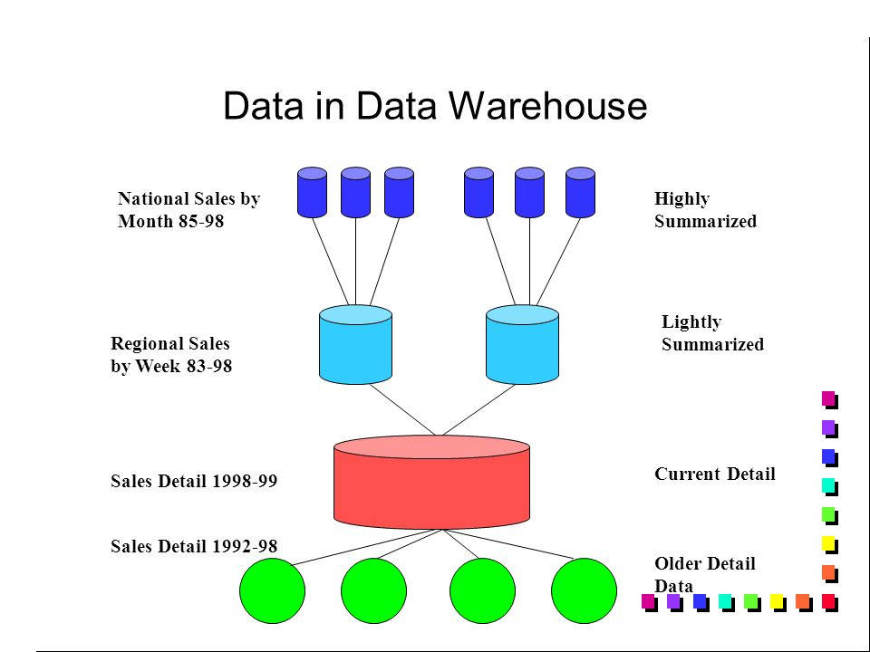 Data in Data Warehouse Older Detail Data Current Detail Lightly Summarized Highly Summarized Sales Detail Sales Detail Regional Sales by Week National Sales by Month 85-98