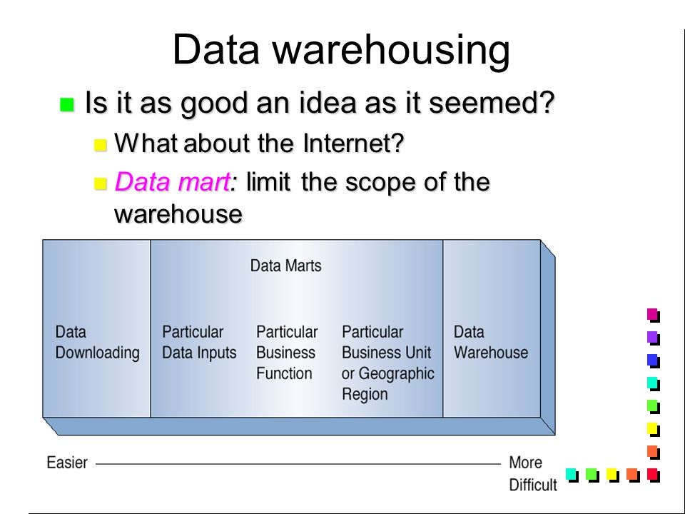 Data warehousing Is it as good an idea as it seemed.