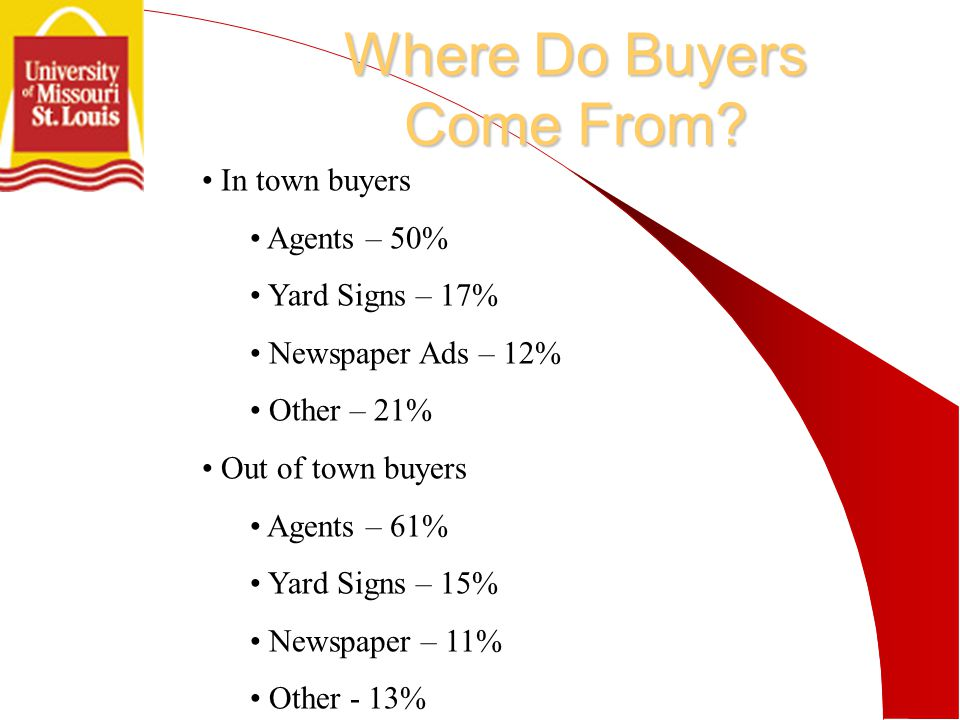 Where Do Buyers Come From.