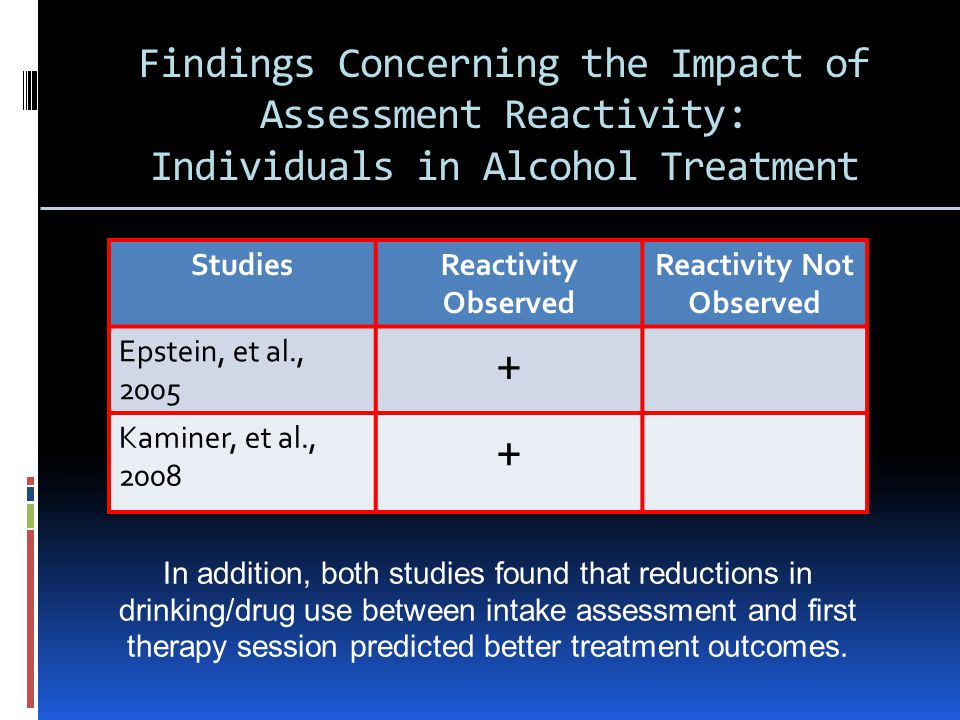 Findings Concerning the Impact of Assessment Reactivity: Individuals in Alcohol Treatment StudiesReactivity Observed Reactivity Not Observed Epstein, et al., Kaminer, et al., In addition, both studies found that reductions in drinking/drug use between intake assessment and first therapy session predicted better treatment outcomes.