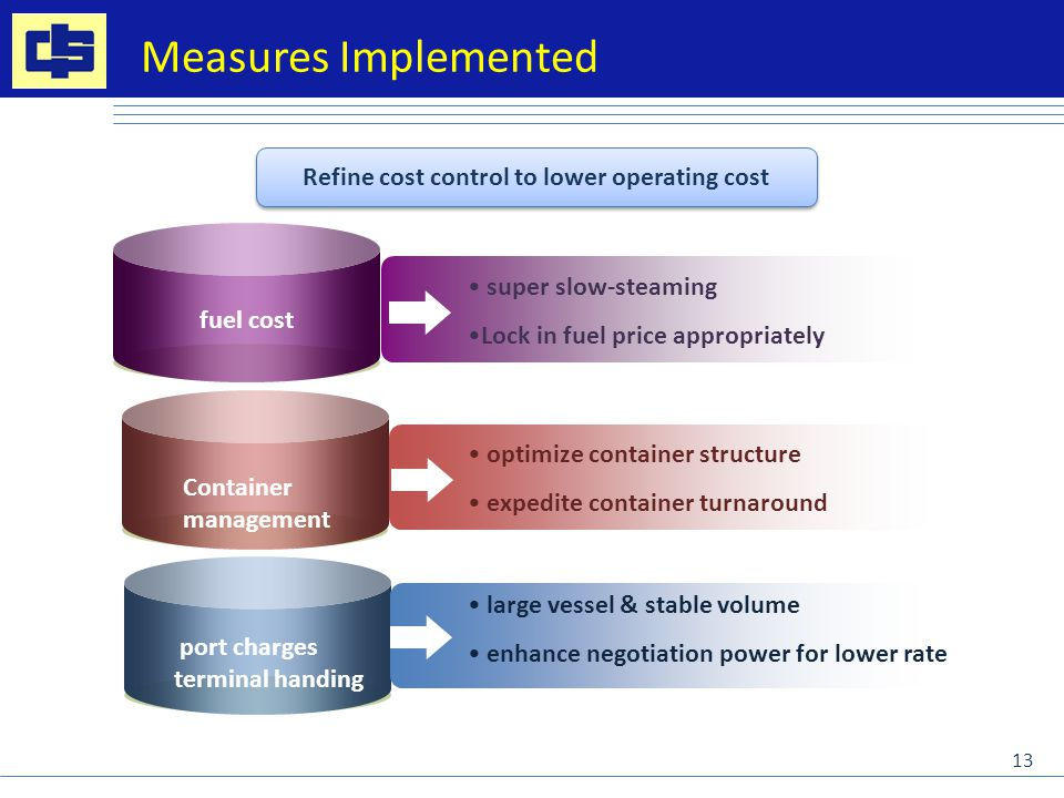 Measures Implemented Refine cost control to lower operating cost fuel cost Container management port charges terminal handing optimize container structure expedite container turnaround large vessel & stable volume enhance negotiation power for lower rate super slow-steaming Lock in fuel price appropriately 13