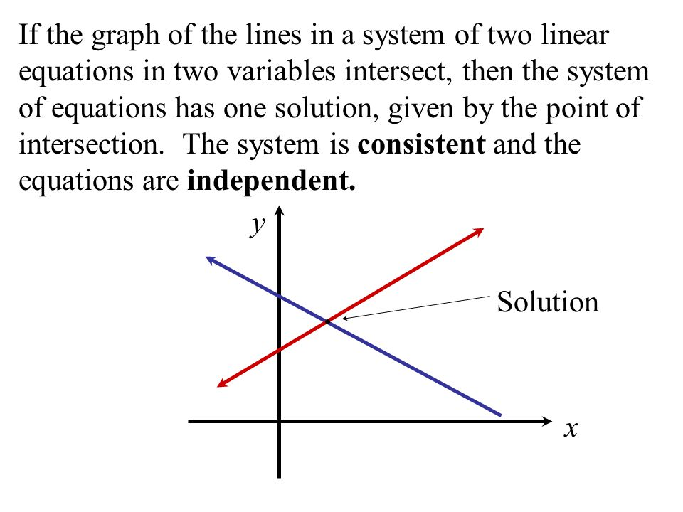 If the graph of the lines in a system of two linear equations in two variables intersect, then the system of equations has one solution, given by the point of intersection.