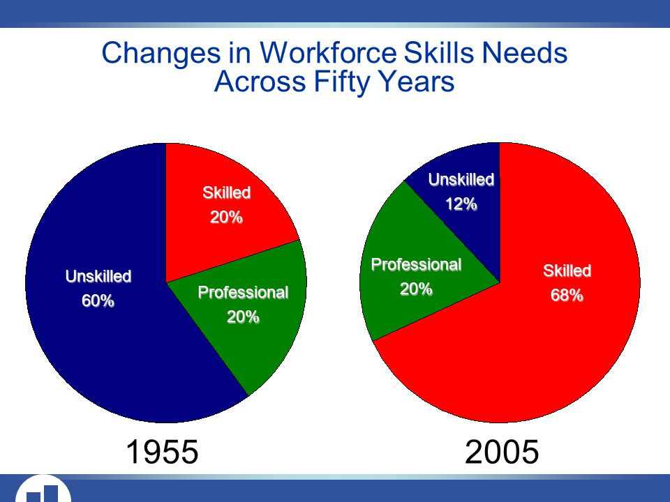 Changes in Workforce Skills Needs Across Fifty Years Unskilled60% Skilled20% Professional20% Skilled68% Professional20% Unskilled12%