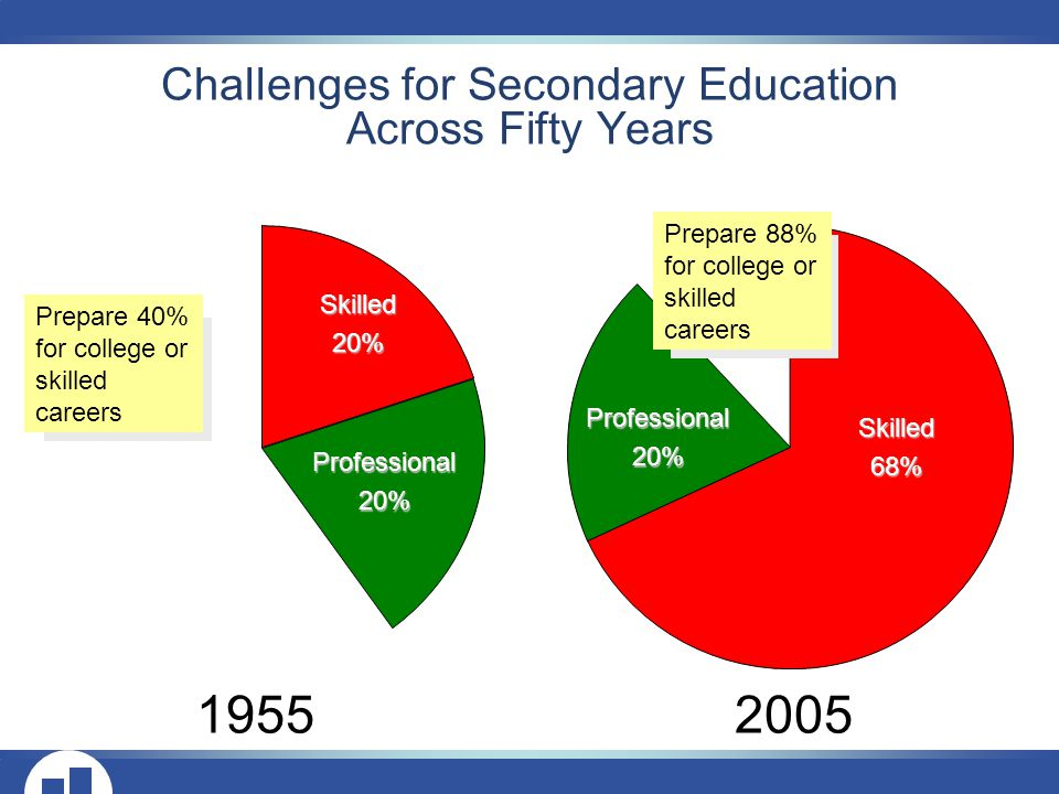 Challenges for Secondary Education Across Fifty Years Skilled20% Professional20% Skilled68% Professional20% Prepare 40% for college or skilled careers Prepare 88% for college or skilled careers