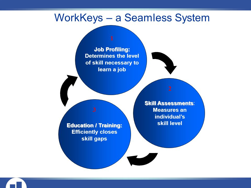 WorkKeys – a Seamless System 1 Job Profiling: Determines the level of skill necessary to learn a job 2 Skill Assessments Skill Assessments: Measures an individual's skill level 3 Education / Training: Efficiently closes skill gaps