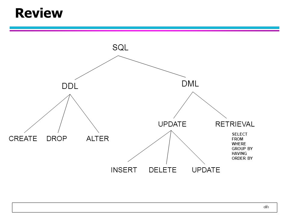 2 Review SQL DDL DML CREATEDROPALTER UPDATERETRIEVAL INSERTDELETEUPDATE SELECT FROM WHERE GROUP BY HAVING ORDER BY