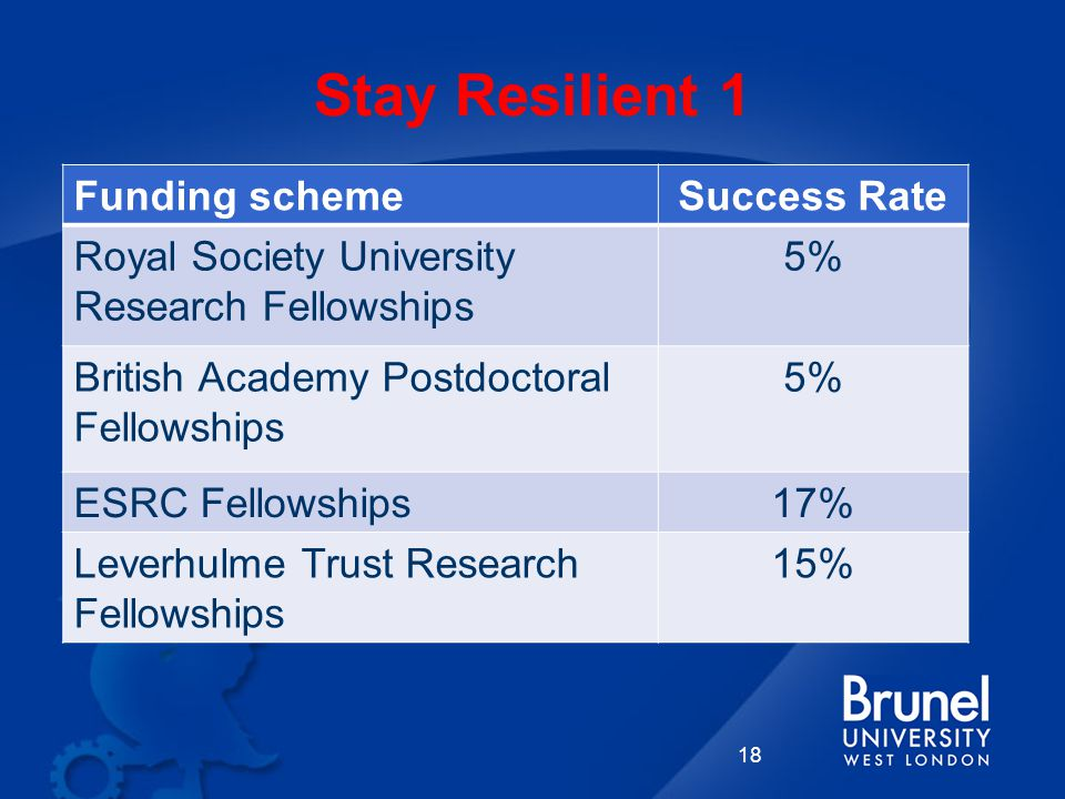 Stay Resilient 1 Funding schemeSuccess Rate Royal Society University Research Fellowships 5% British Academy Postdoctoral Fellowships 5% ESRC Fellowships17% Leverhulme Trust Research Fellowships 15% 18