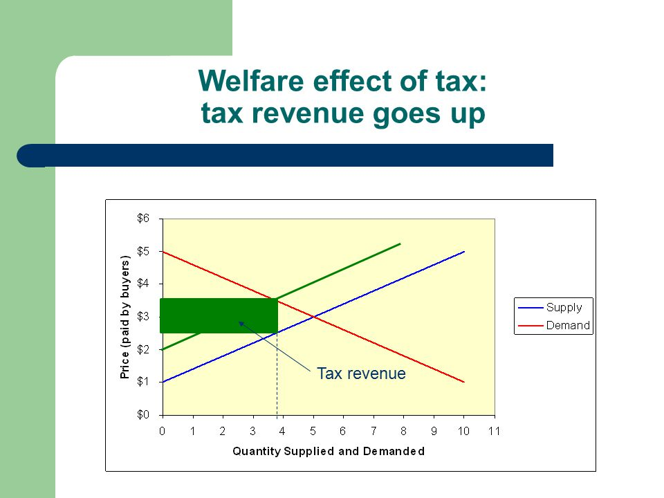 Welfare effect of tax: tax revenue goes up Tax revenue