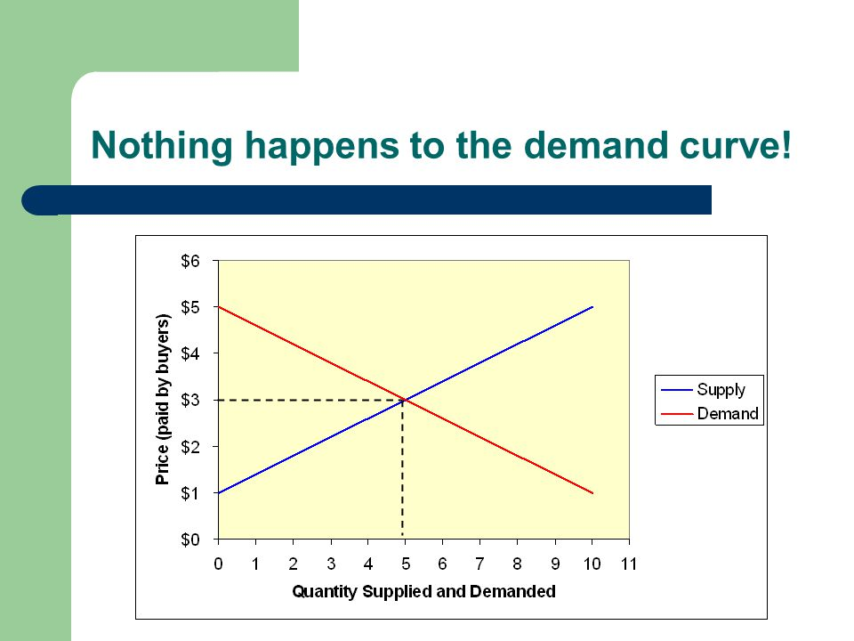 Nothing happens to the demand curve!